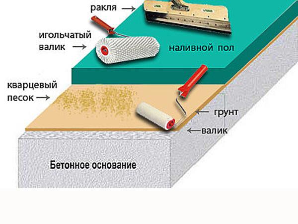 Корнилово Каменского устройство полимерного пола видио воспользоваться учебным отпуском